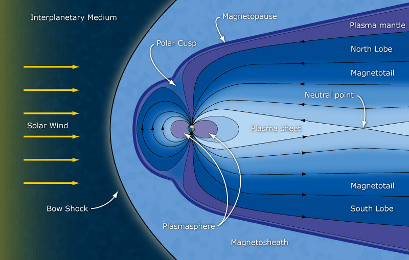 Earth mangetosphere structure